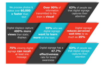 The Facts About Digital Signage